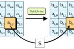AES Algorithmus